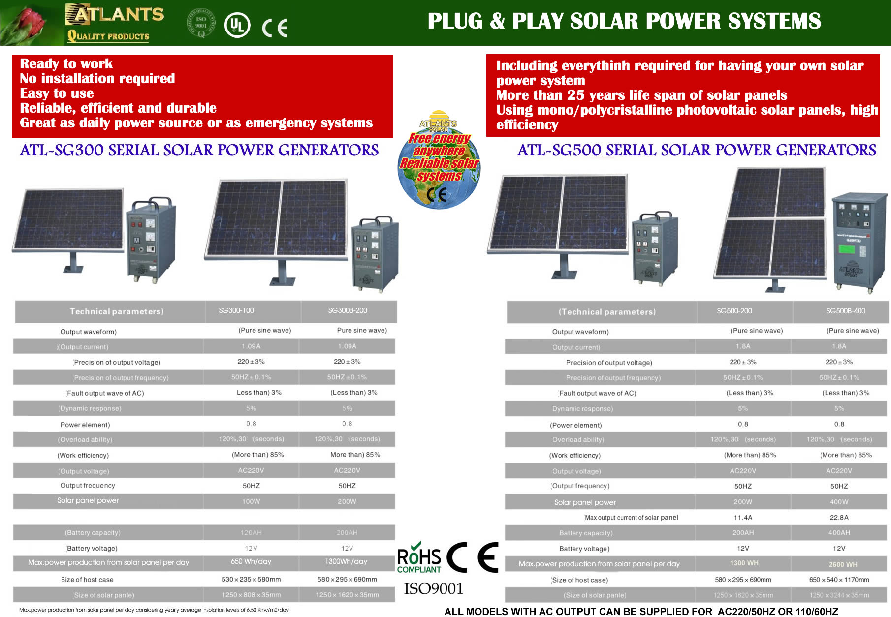 Palle solar get small homemade wind power generators for Solar plans